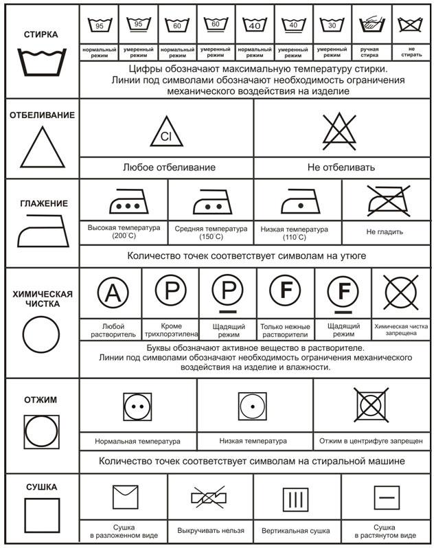 Составники и значки на ярлыках одежды