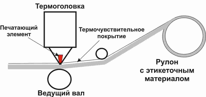 Технология прямой термопечати