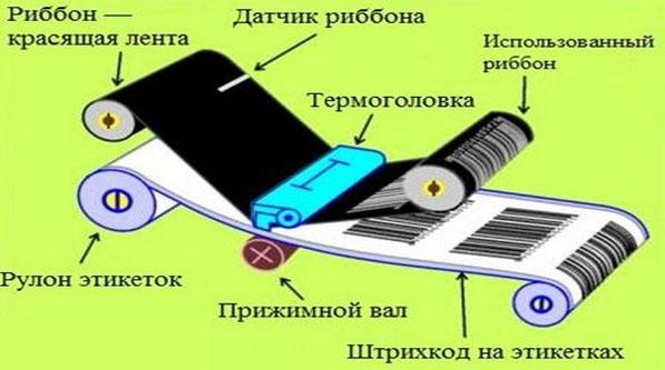 Технология термотрансферной печати